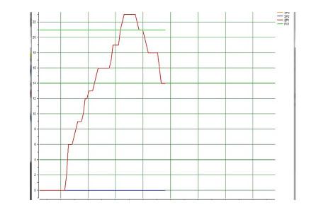 <p>vista trend grafico software Labsoftview</p>